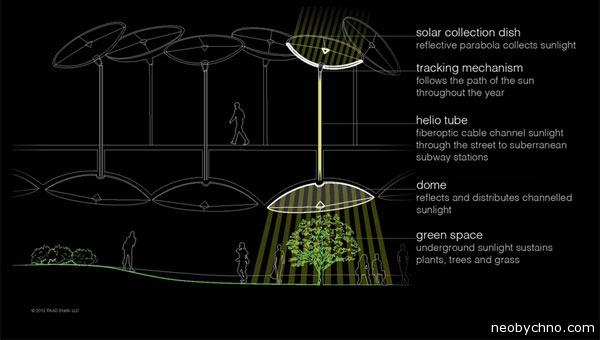 Технология освещения под землей